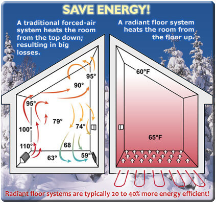 Radiant floor heating Most efficient heating systems
